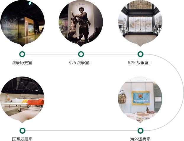 第一路线:战争历史室;第二路线:6.25战争室;第一路线:6.25战争室;第二路线:海外派兵室;第五路线:国军发展室